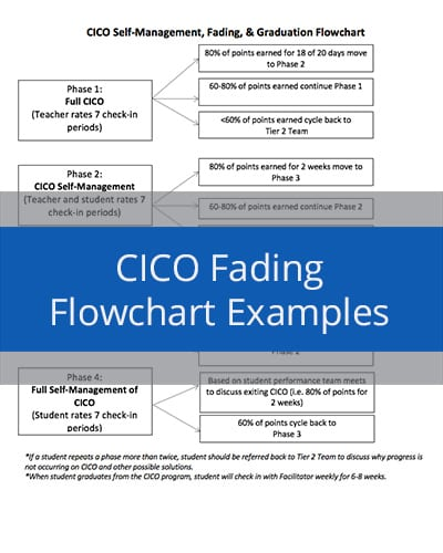 CICO Fading Flowchart Examples