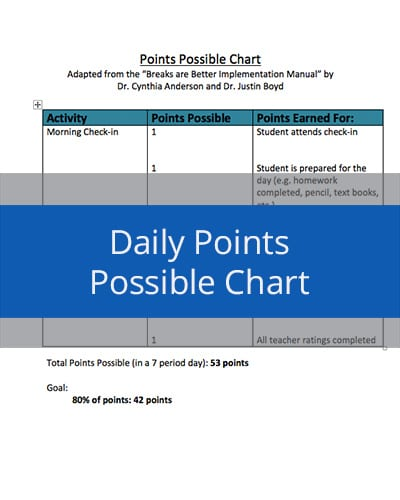 Daily Points Possible Chart
